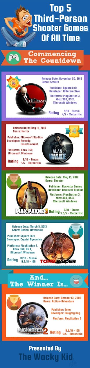 Top 5 Third Person Shooter Games Of All Time (Infographic) image Top Third Person Shooter Games