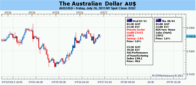 Forex_Australian_Dollar_Rebound_Threatened_by_Heavy_US_Event_Risk_body_Picture_5.png, Australian Dollar Rebound Threatened by Heavy US Event Risk