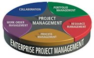 How Enterprise Portfolio Management can Save You Millions image enterprise management portfolio 300x187