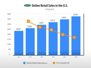 Why Focus on 2014 Now? image online retail sales US