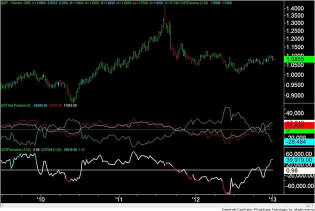 Forex_Analysis_US_Dollar_Speculators_are_Most_Short_Since_April_2011_body_chf.png, Forex Analysis: US Dollar Speculators are Most Short Since April 2011