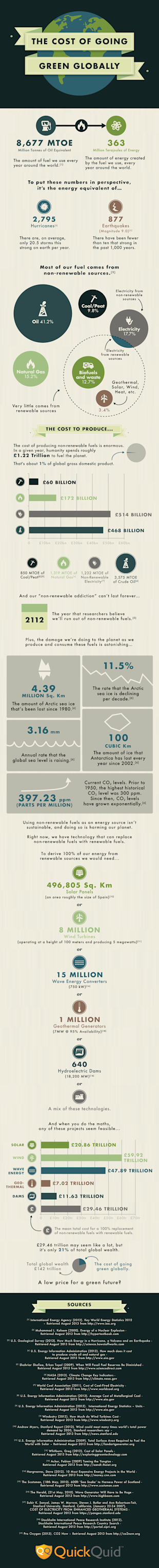 The Cost of Going Green Globally Infographic image the cost of going green globally
