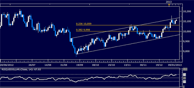 Forex_Analysis_US_Dollar_Mounts_Recovery_SP_500_Drifts_Sideways_body_Picture_4.png, Forex Analysis: US Dollar Mounts Recovery, S&P 500 Drifts Sideways