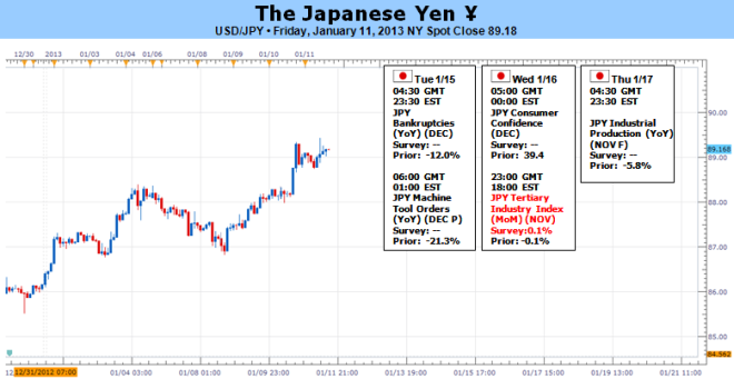 Forex_Japanese_Yen_at_Risk_for_More_Losses_as_BoJ_Mulls_2_Inflation_Target_body_Picture_5.png, Forex: Japanese Yen at Risk for More Losses as BoJ Mulls 2% Inflation Target