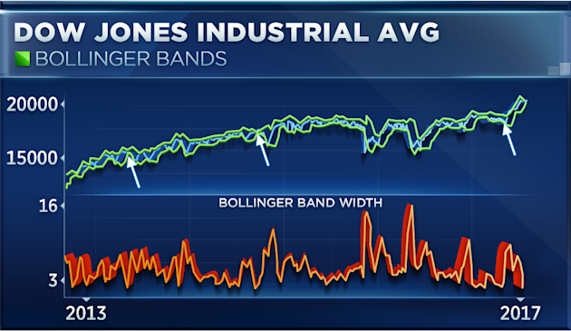 Bollinger bands dow jones