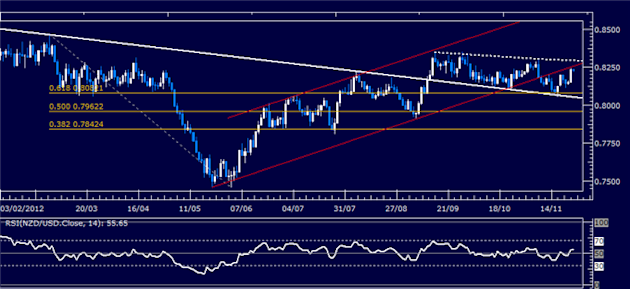 Forex_Analysis_NZDUSD_Classic_Technical_Report_11.26.2012_body_Picture_1.png, Forex Analysis: NZD/USD Classic Technical Report 11.26.2012
