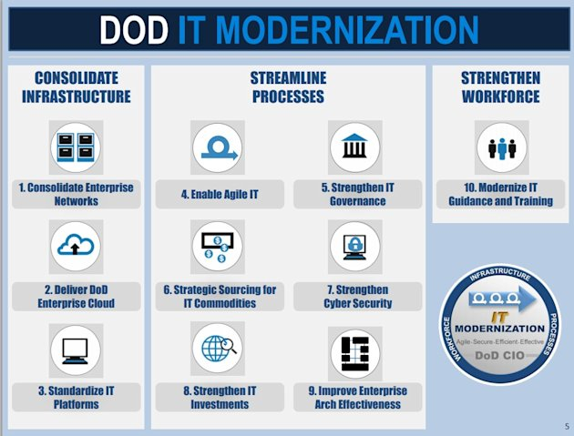Ten Ways Cloud Computing Is Revolutionizing Aerospace And Defense image DOD IT Modernization