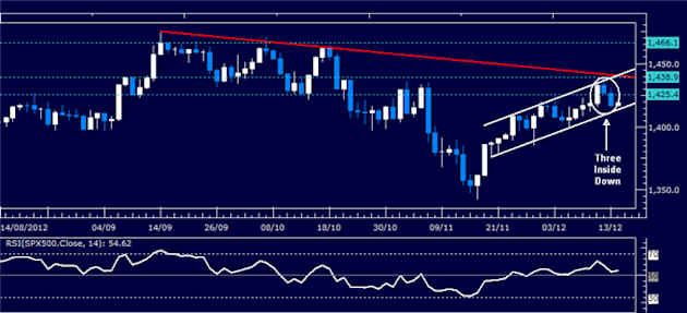 Forex_Analysis_Dollar_Launches_Recovery_as_SP_500_Selloff_Continues_body_Picture_3.png, Forex Analysis: Dollar Launches Recovery as S&P 500 Selloff Continues
