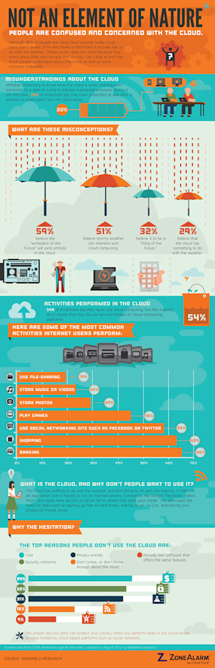 The Cloud: 95% of Us Use It, But Tons Are Still Unaware Of It image ZoneAlarm whats in the cloud1