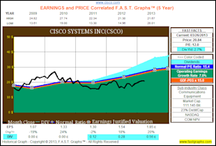 Looking For Value, Growth And Income After The Recent Market Run Up, Check Out These Tech Titans image CSCOadd
