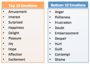 17 Ways to Succeed in Viral Content Marketing image top and bottom 10 emotions
