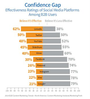 2014 B2B Content Marketing Research: Strategy is Key to Effectiveness image b2b content research 2014 confidence