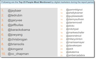 How Do Digital Marketers Engage On Twitter? image How Do Digital Marketers Engage On Twitter 9