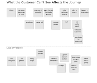 What is Great Customer Experience? image Customer Experience Mapping9