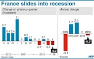 France slides into recession. Graphic showing trends in GDP growth since 2009