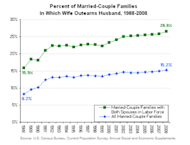 The number of married families where women out-earn men has soared.