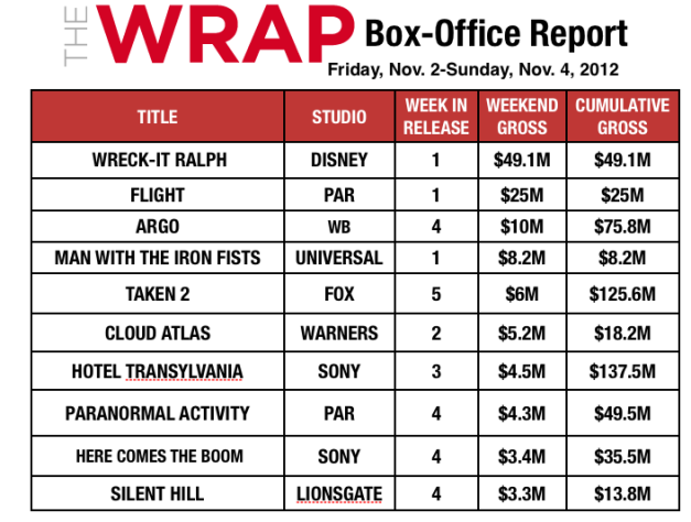At $49M, 'Wreck-It Ralph' Gets Boost From Storm Regions; Domestic Box Office Soars 15 Percent