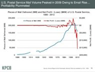 9 Internet Trends Charts You Need To See image Meeker 7 300x225