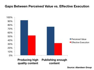 5 Charts Defining the Current State of Content Marketing image slide12