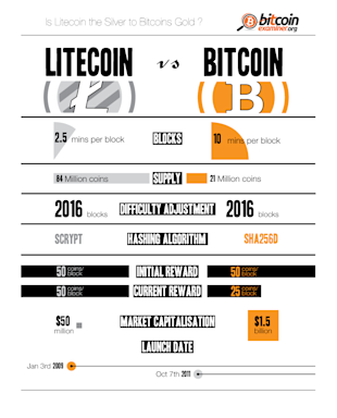 Litecoin vs Bitcoin: Who Wins the Crypto Battle? [Infographic] image BitcoinvsLitecoin4