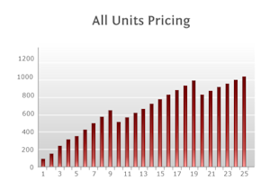 3 Ways to Handle a Volume Pricing Model image allUnitsPricing1