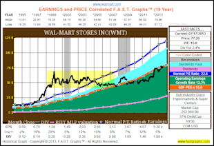 Are Blue Chip Consumer Staples Worth Today's Premium Valuations? image WMThist