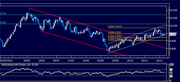 Forex_Analysis_US_Dollar_Holds_Up_at_Support_as_SP_500_Retreats_body_Picture_4.png, Forex Analysis: US Dollar Holds Up at Support as S&P 500 Retreats