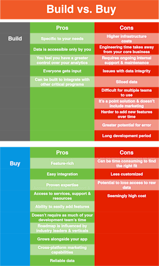 Build vs. Buy: What's the Best Solution for My App Analytics? image Build vs. Buy.png