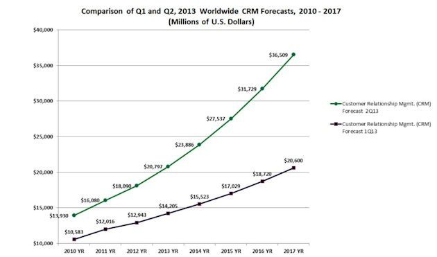 Gartner Predicts CRM Will Be A $36B Market By 2017 image figure 2 forecast