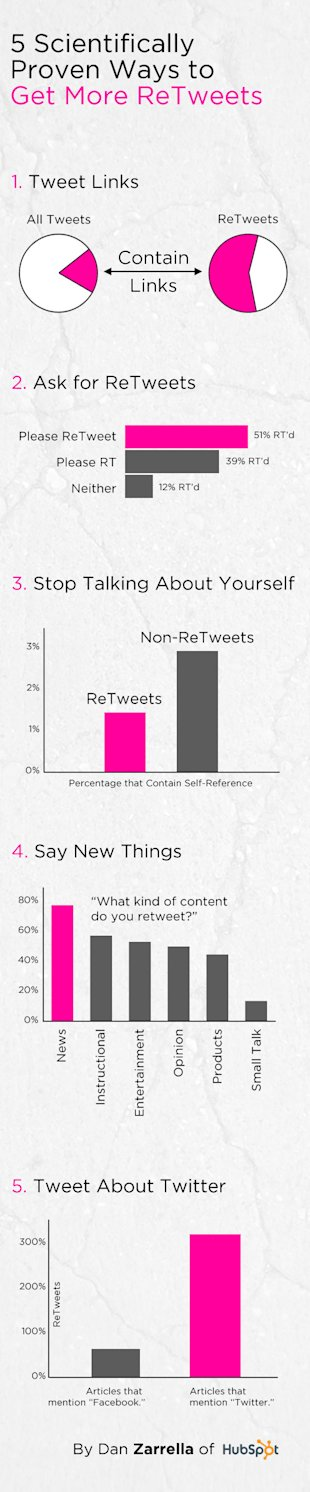 5 Scientifically Proven Ways to Get More Retweets [Infographic] image retweets infographic