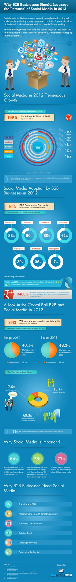 10 Infographics To Get You Excited About B2B Social Media image 6 Why B2B businesses should leverage the potential of social media in 2013 resized 600