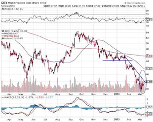 Correction in Gold Mining Sector Close to a Bottom image Market Vectors Gold Miners Chart