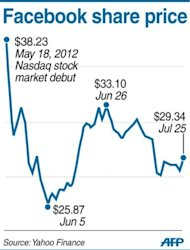 Graphic charting share prices for Facebook since its Nasdaq stock market debut on May 18