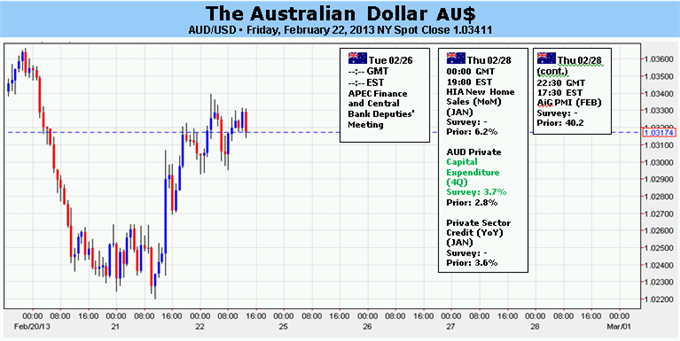 Forex_Australian_Dollar_at_Risk_on_Italian_Election_US_Growth_Fears__body_Picture_5.png, Australian Dollar at Risk on Italian Election, US Growth Fears
