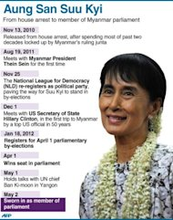 Profile of Myanmar's pro-democracy leader Aung San Suu Kyi, who was sworn in as a member of parliament Wednesday