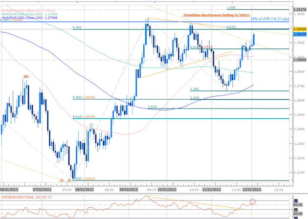Forex_EURUSD_Scalps_Ahead_of_ECB-_RBA_to_Test_Key_AUDUSD_Levels_body_Picture_4.png, Forex: EURUSD Scalps Ahead of ECB- RBA to Test Key AUDUSD Levels