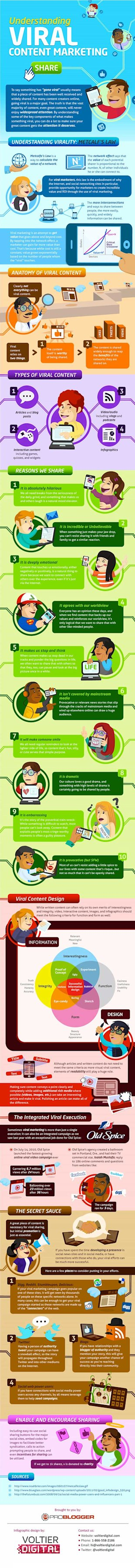 17 Ways to Succeed in Viral Content Marketing image viral marketing infographic