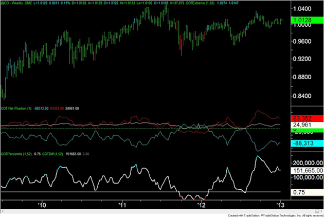 Forex_Analysis_US_Dollar_Speculators_are_Most_Short_Since_April_2011_body_cad.png, Forex Analysis: US Dollar Speculators are Most Short Since April 2011
