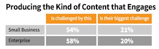 B2B Marketing: 9 Ideas for Solving Your Biggest Content Challenges image B2B content marketing challenges producing engagement