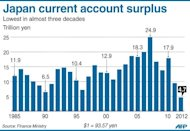 Graphic showing Japan's current account surplus, which last year shrank to its lowest in almost three decades