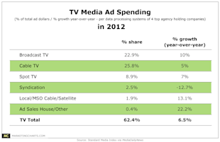 More Proof That Television Advertising Is Alive And Well image SMI TV Media Ad Spending in 2012 Mar20134