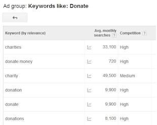 Creative PPC: 5 Clever & Interesting Ways to Use PPC Marketing image creative ppc nonprofit fundraising