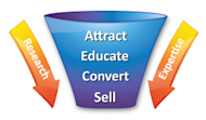 B2B Pull Marketing Takes the Guesswork Out of Timing image marketing funnel