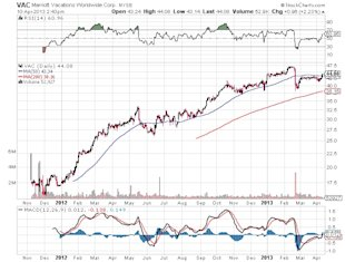 Airline Stocks Gain Strength: Wall Street Fake Out or Real? image VAC Marriott Vacations Worldwide corp stock chart