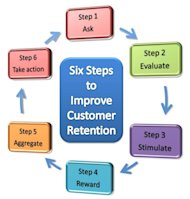 Six Steps to Improve Customer Retention image Six steps to improve customer retention2
