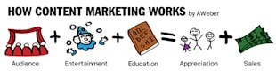 "The Marketing Approach That Sells Without ""Selling"" image content marketing1"