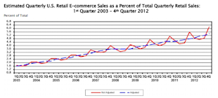 Is E Commerce Changing the Way You Shop? image ecommerce sales graph