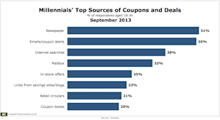 Why Integrated Marketing Communications Is More Important Than Ever image Valassis Millennials Top Coupon Deal Sources Sept20134