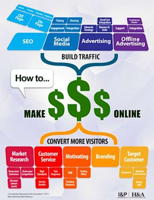 10 Tips For Making Money With Social Media image wp slider of make money blogging