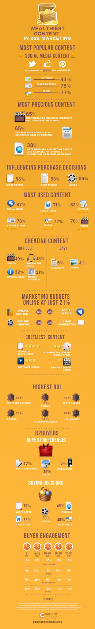 The Most Profitable Content in B2B Marketing [Infographic] image wealthiest content b2b marketing1